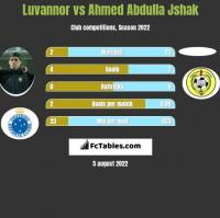 Luvannor vs Ahmed Abdulla Jshak h2h player stats