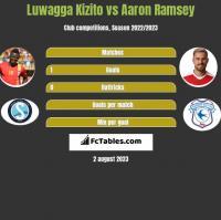 Luwagga Kizito vs Aaron Ramsey h2h player stats