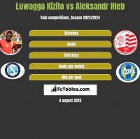 Luwagga Kizito vs Aleksandr Hleb h2h player stats
