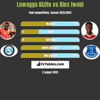 Luwagga Kizito vs Alex Iwobi h2h player stats