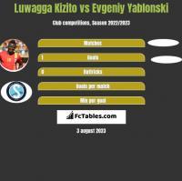Luwagga Kizito vs Evgeniy Yablonski h2h player stats