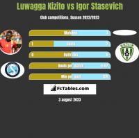 Luwagga Kizito vs Igor Stasevich h2h player stats