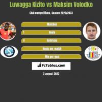 Luwagga Kizito vs Maksim Volodko h2h player stats