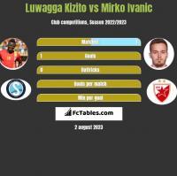 Luwagga Kizito vs Mirko Ivanic h2h player stats