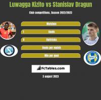 Luwagga Kizito vs Stanislav Dragun h2h player stats