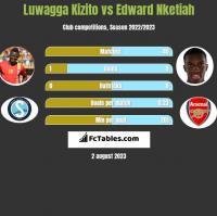 Luwagga Kizito vs Edward Nketiah h2h player stats