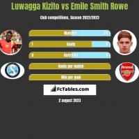 Luwagga Kizito vs Emile Smith Rowe h2h player stats