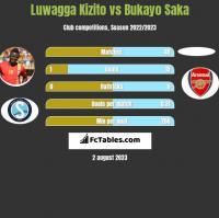 Luwagga Kizito vs Bukayo Saka h2h player stats