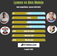 Lyanco vs Ales Mateju h2h player stats