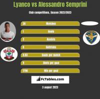 Lyanco vs Alessandro Semprini h2h player stats