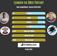 Lyanco vs Alex Ferrari h2h player stats