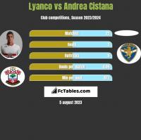 Lyanco vs Andrea Cistana h2h player stats