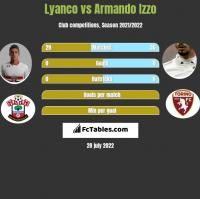 Lyanco vs Armando Izzo h2h player stats