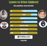 Lyanco vs Arturo Calabresi h2h player stats