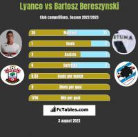 Lyanco vs Bartosz Bereszynski h2h player stats