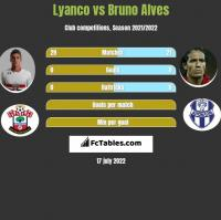 Lyanco vs Bruno Alves h2h player stats