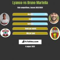Lyanco vs Bruno Martella h2h player stats