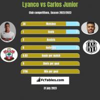 Lyanco vs Carlos Junior h2h player stats