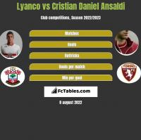 Lyanco vs Cristian Ansaldi h2h player stats