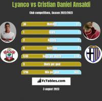Lyanco vs Cristian Daniel Ansaldi h2h player stats
