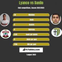 Lyanco vs Danilo h2h player stats