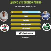 Lyanco vs Federico Peluso h2h player stats
