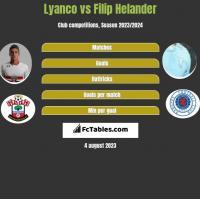 Lyanco vs Filip Helander h2h player stats