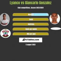 Lyanco vs Giancarlo Gonzalez h2h player stats