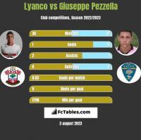 Lyanco vs Giuseppe Pezzella h2h player stats
