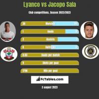 Lyanco vs Jacopo Sala h2h player stats