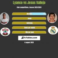 Lyanco vs Jesus Vallejo h2h player stats