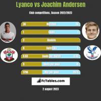 Lyanco vs Joachim Andersen h2h player stats