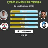 Lyanco vs Jose Luis Palomino h2h player stats