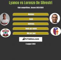 Lyanco vs Lorenzo De Silvestri h2h player stats