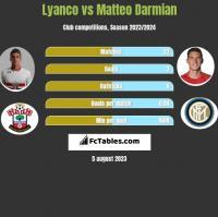 Lyanco vs Matteo Darmian h2h player stats