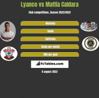 Lyanco vs Mattia Caldara h2h player stats