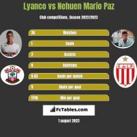 Lyanco vs Nehuen Mario Paz h2h player stats