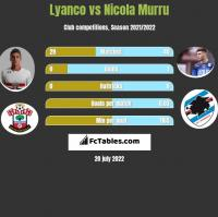 Lyanco vs Nicola Murru h2h player stats
