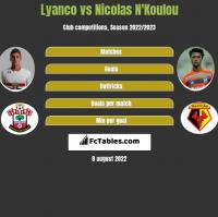 Lyanco vs Nicolas N'Koulou h2h player stats
