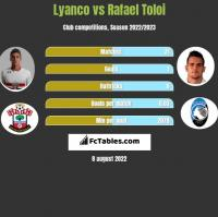 Lyanco vs Rafael Toloi h2h player stats