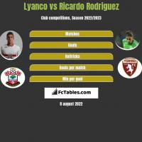 Lyanco vs Ricardo Rodriguez h2h player stats