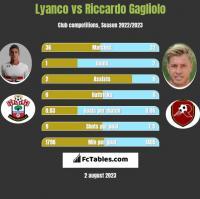 Lyanco vs Riccardo Gagliolo h2h player stats
