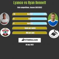 Lyanco vs Ryan Bennett h2h player stats