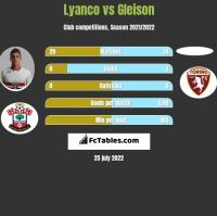 Lyanco vs Gleison h2h player stats