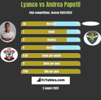 Lyanco vs Andrea Papetti h2h player stats
