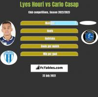 Lyes Houri vs Carlo Casap h2h player stats
