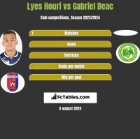Lyes Houri vs Gabriel Deac h2h player stats