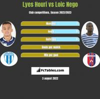 Lyes Houri vs Loic Nego h2h player stats