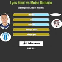 Lyes Houri vs Moise Romario h2h player stats