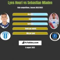 Lyes Houri vs Sebastian Mladen h2h player stats